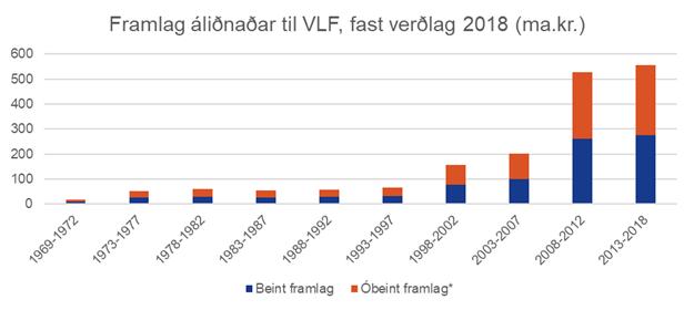 Framlag áliðnaðar til vergrar landsframleiðslu